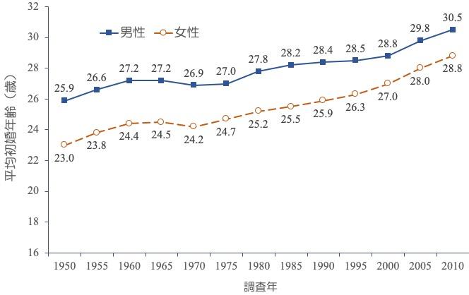 平均初婚年齢