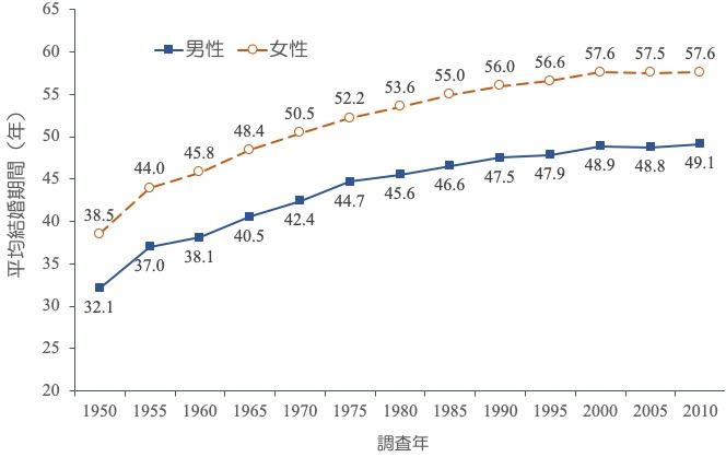 平均寿命から平均初婚年齢を引いた平均結婚期間