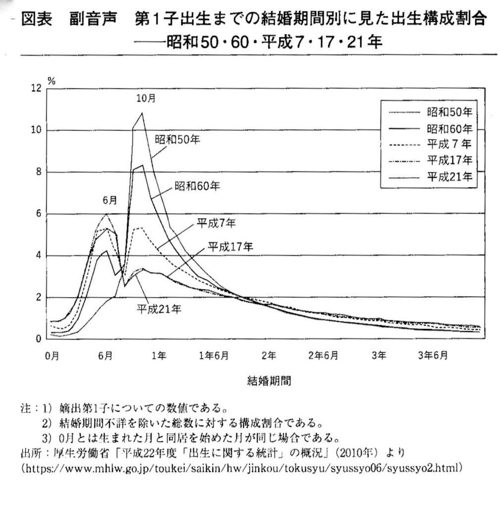 第1子出生までの結婚期間別に見た出生構成割合(佐藤,2019より引用)
